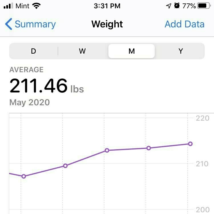 Graph of my weight gain.
