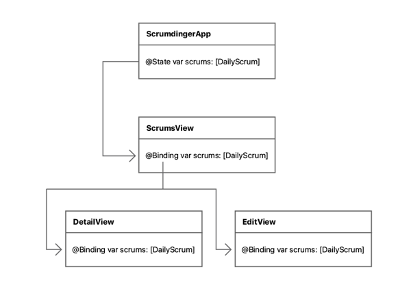 Object diagram of application