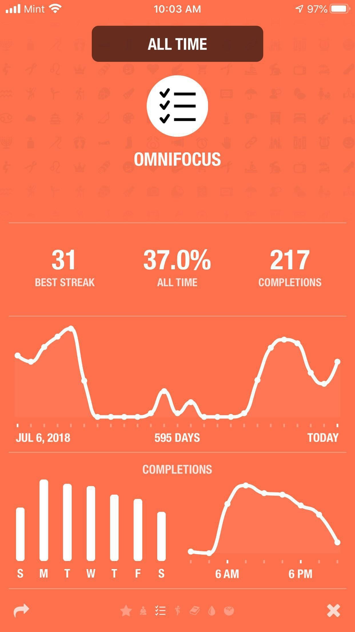 Omnifocus completion in streaks.