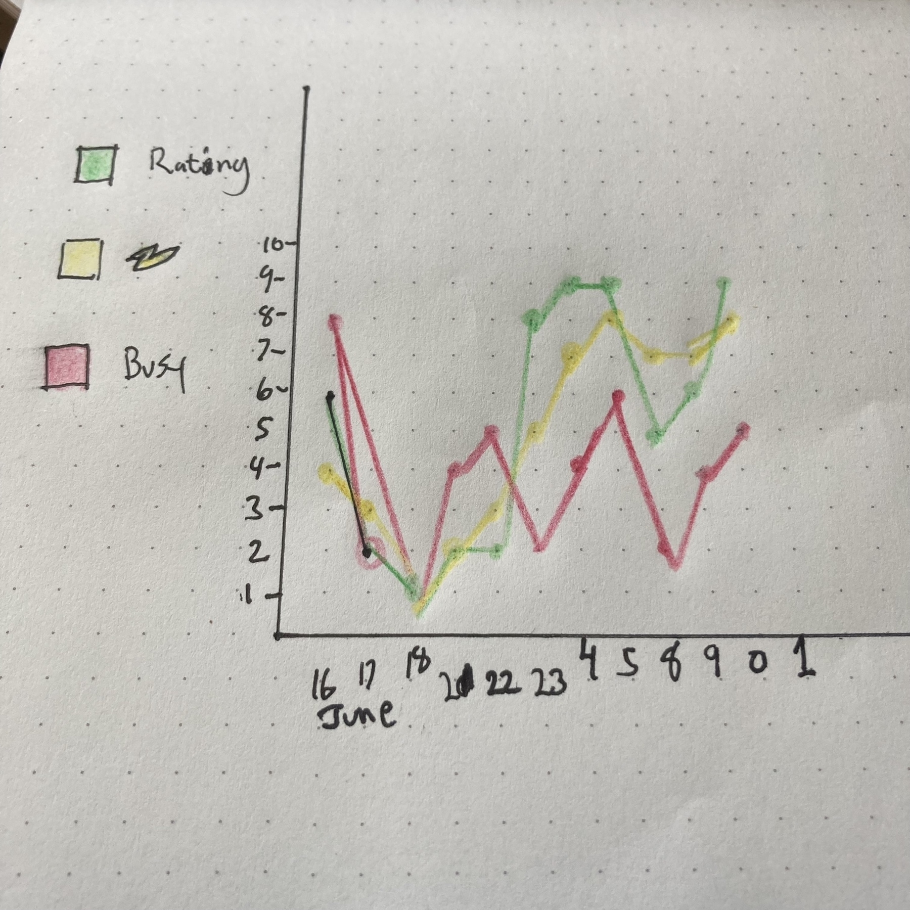 Chart tracking my day